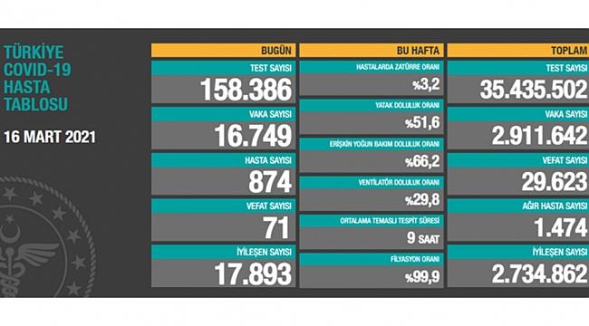 71 can kaybı, 16 bin 749 yeni vaka