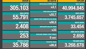 253 CAN KAYBI, 55 BİNİ AŞKIN VAKA