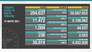 11 bin 472 kişinin daha testi pozitif çıktı