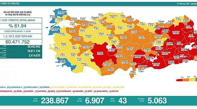 14 Temmuz Türkiye'de koronavirüs tablosu ve aşı haritası